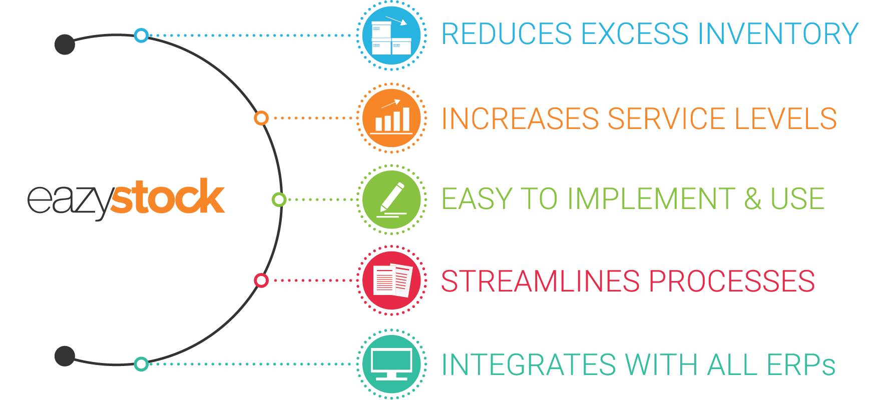 Learn how EazyStock can help
